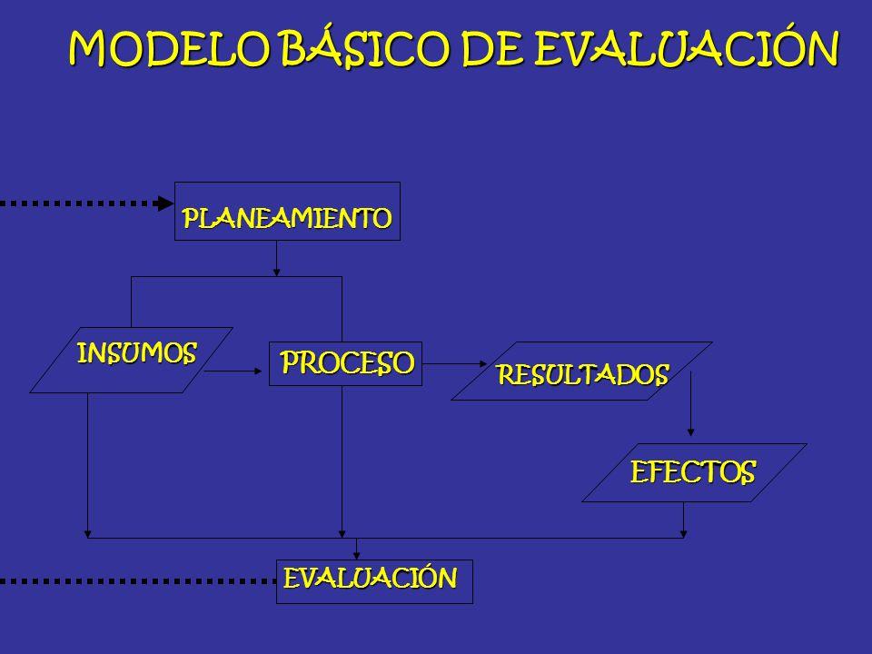 MODELO BÁSICO DE EVALUACIÓN