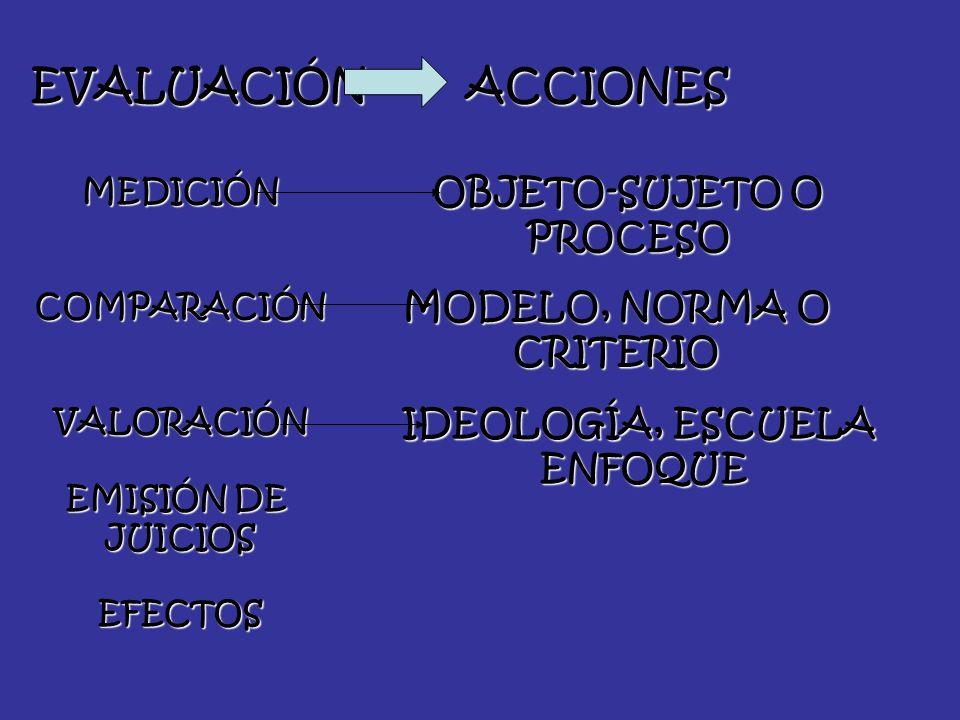 EVALUACIÓN ACCIONES OBJETO-SUJETO O PROCESO MODELO, NORMA O CRITERIO