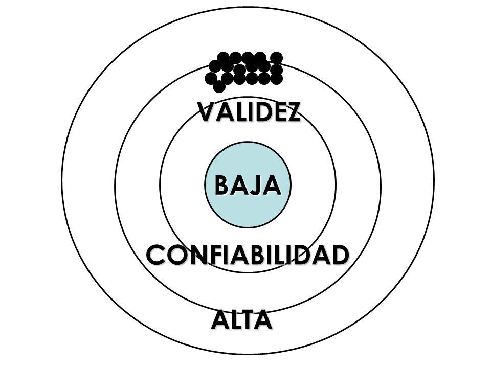 VALIDEZ BAJA CONFIABILIDAD ALTA