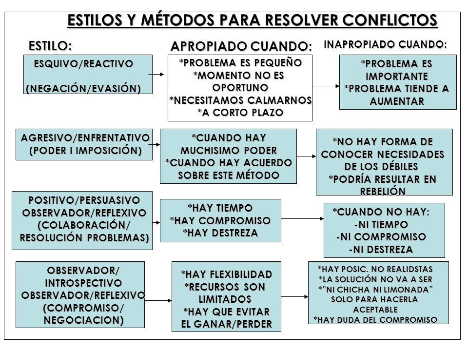 ESTILOS Y MÉTODOS PARA RESOLVER CONFLICTOS