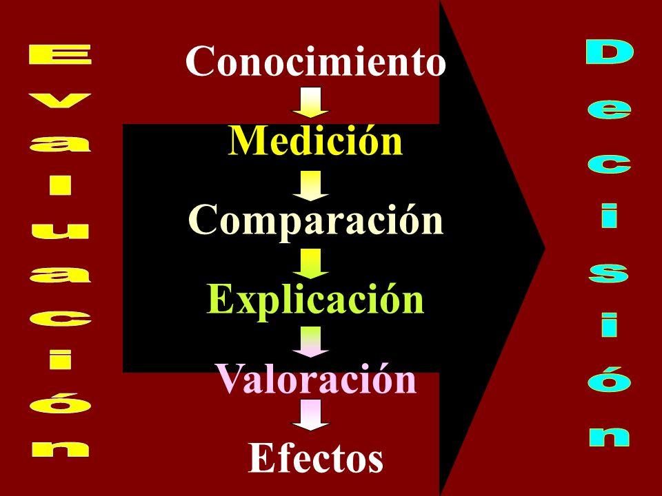 Conocimiento Medición Comparación Explicación Valoración Efectos