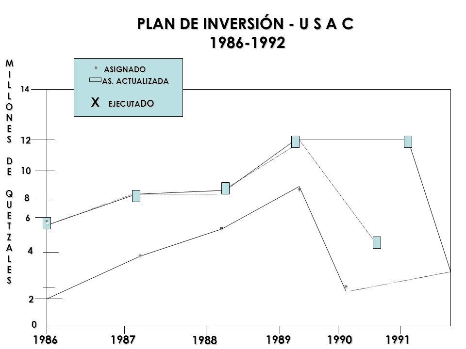 PLAN DE INVERSIÓN - U S A C