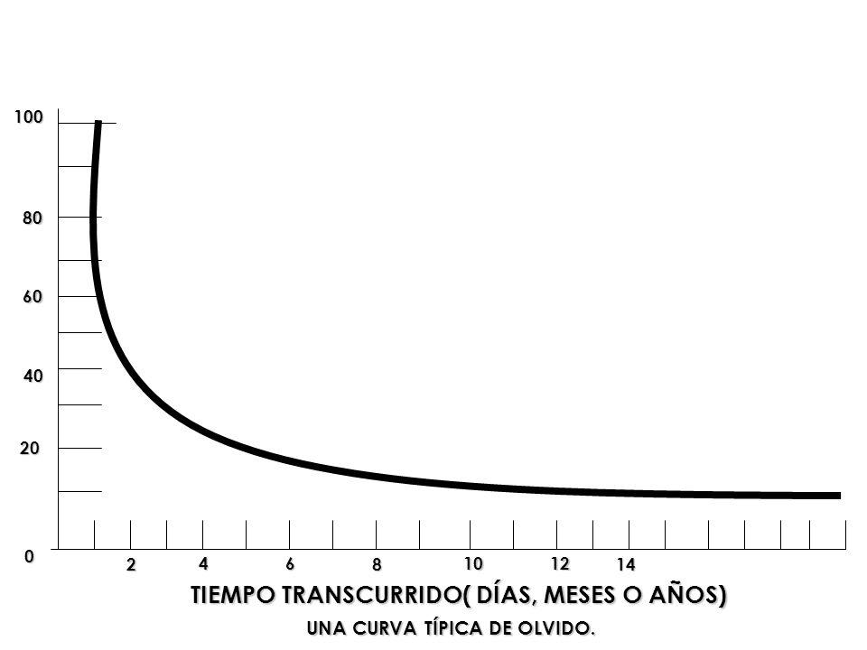 TIEMPO TRANSCURRIDO( DÍAS, MESES O AÑOS) UNA CURVA TÍPICA DE OLVIDO.