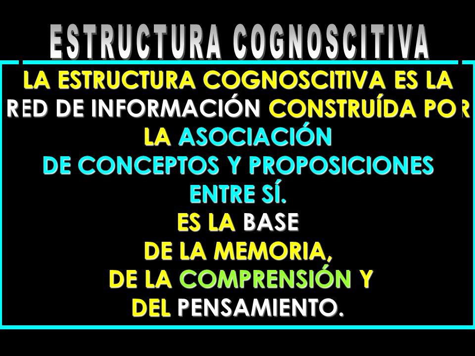 ESTRUCTURA COGNOSCITIVA DE CONCEPTOS Y PROPOSICIONES ENTRE SÍ.