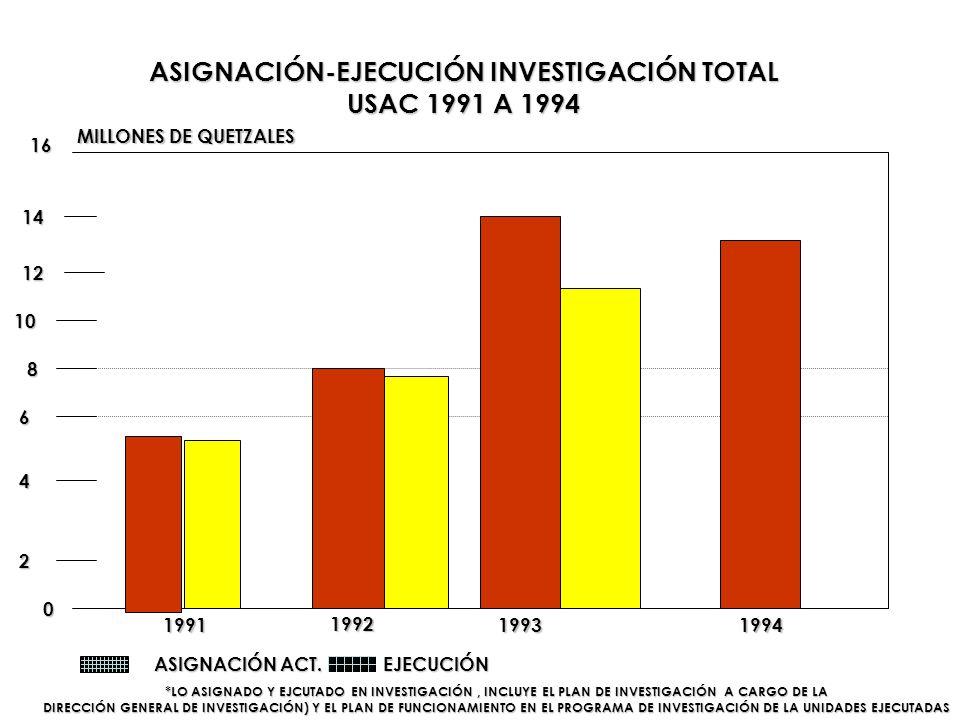 ASIGNACIÓN-EJECUCIÓN INVESTIGACIÓN TOTAL