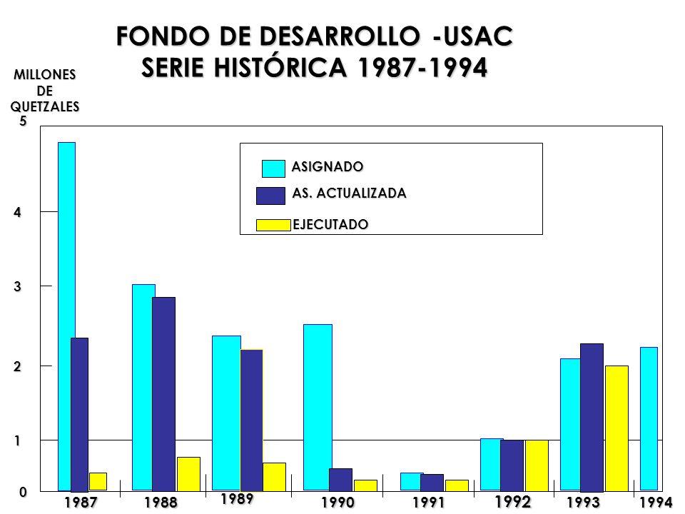 FONDO DE DESARROLLO -USAC
