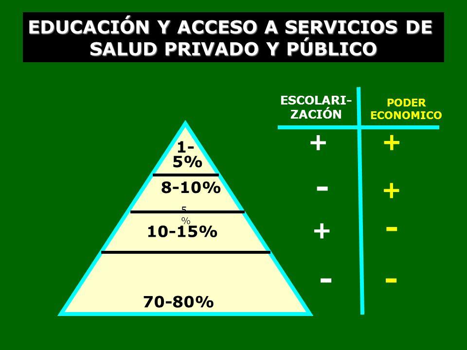 EDUCACIÓN Y ACCESO A SERVICIOS DE SALUD PRIVADO Y PÚBLICO