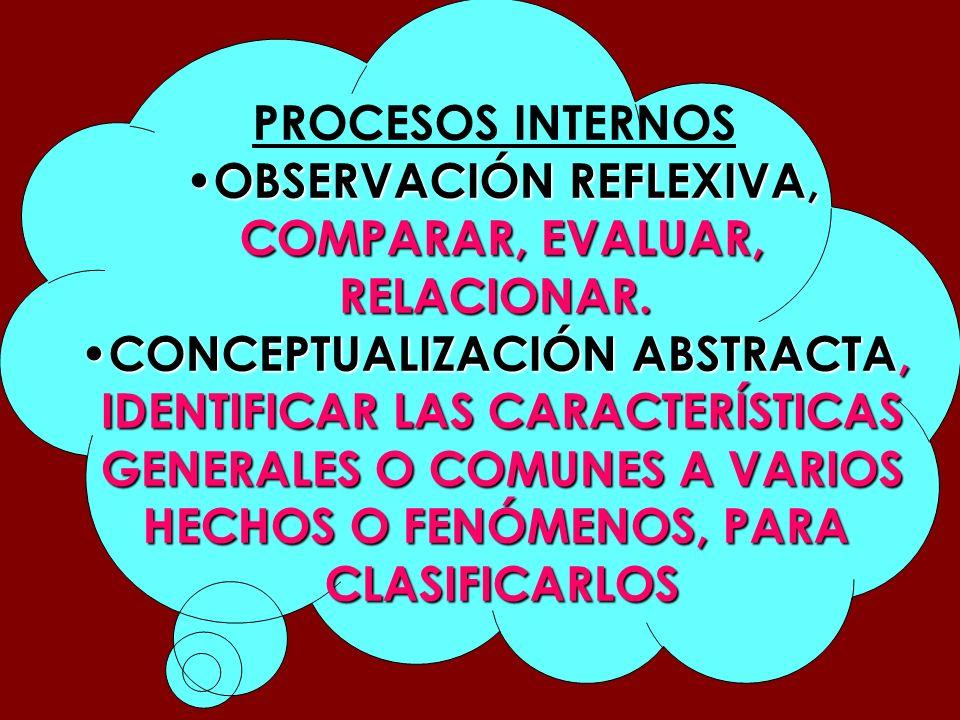 OBSERVACIÓN REFLEXIVA, COMPARAR, EVALUAR, RELACIONAR.