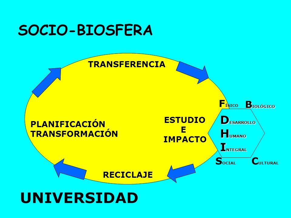 SOCIO-BIOSFERA UNIVERSIDAD DESARROLLO HUMANO INTEGRAL FÍSICO BIOLÓGICO