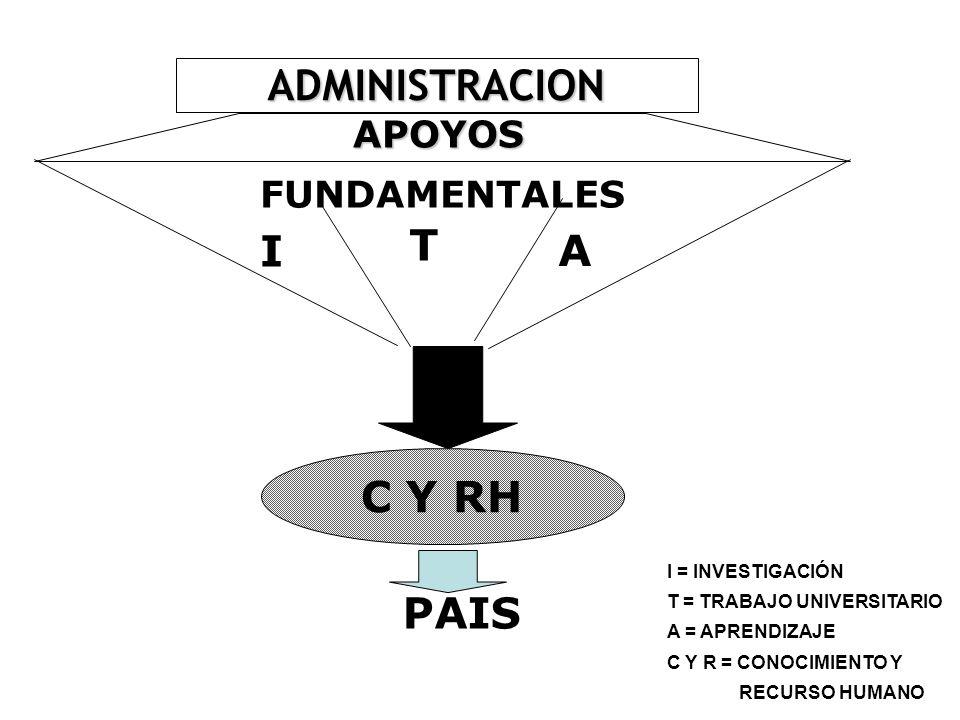 ADMINISTRACION T I A C Y RH PAIS APOYOS FUNDAMENTALES