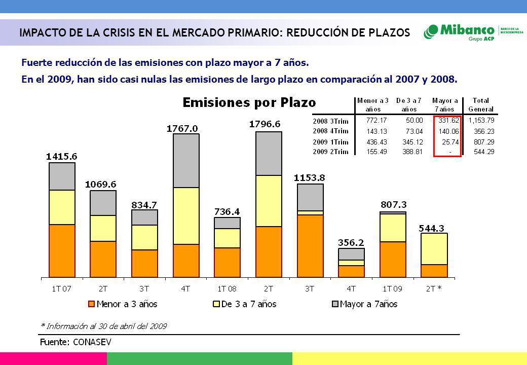 IMPACTO DE LA CRISIS EN EL MERCADO PRIMARIO: REDUCCIÓN DE PLAZOS