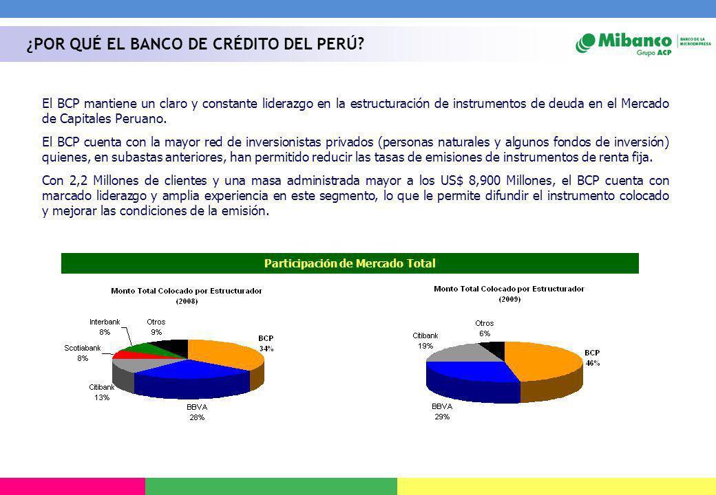 Participación de Mercado Total