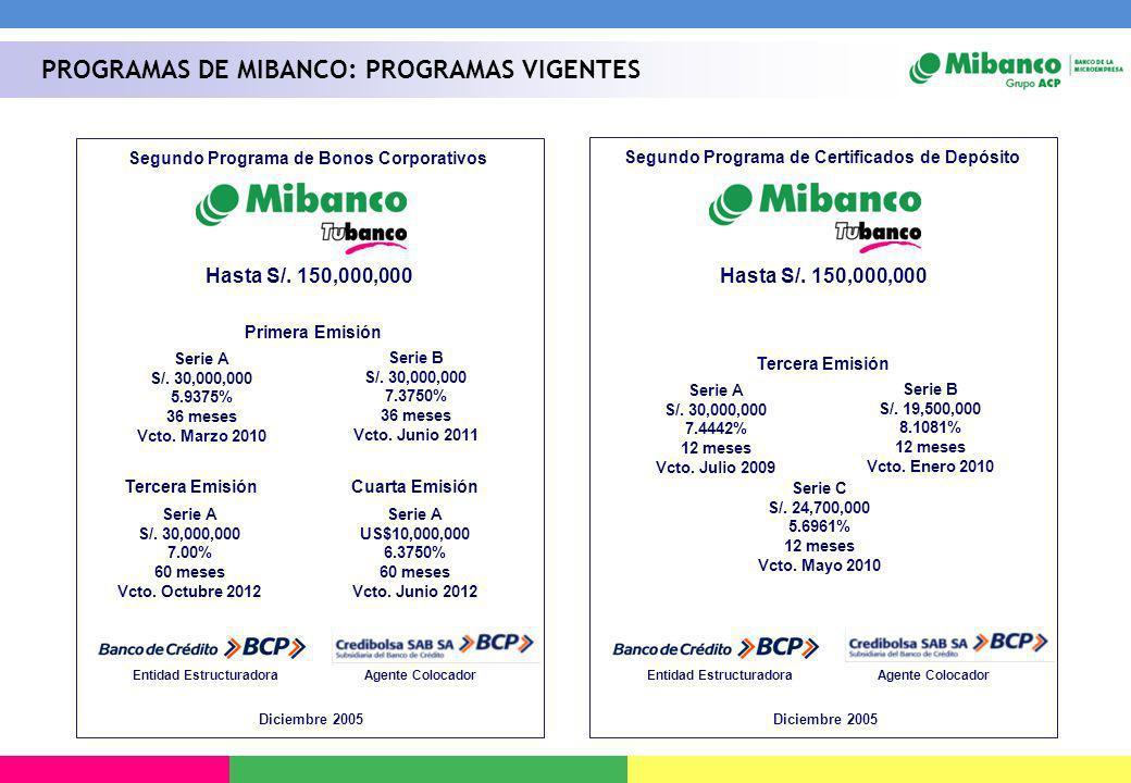 PROGRAMAS DE MIBANCO: PROGRAMAS VIGENTES