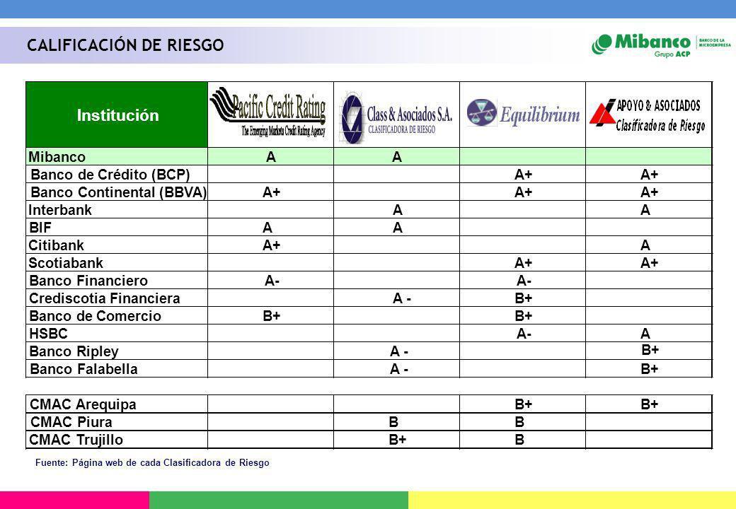 Banco Continental (BBVA) Crediscotia Financiera