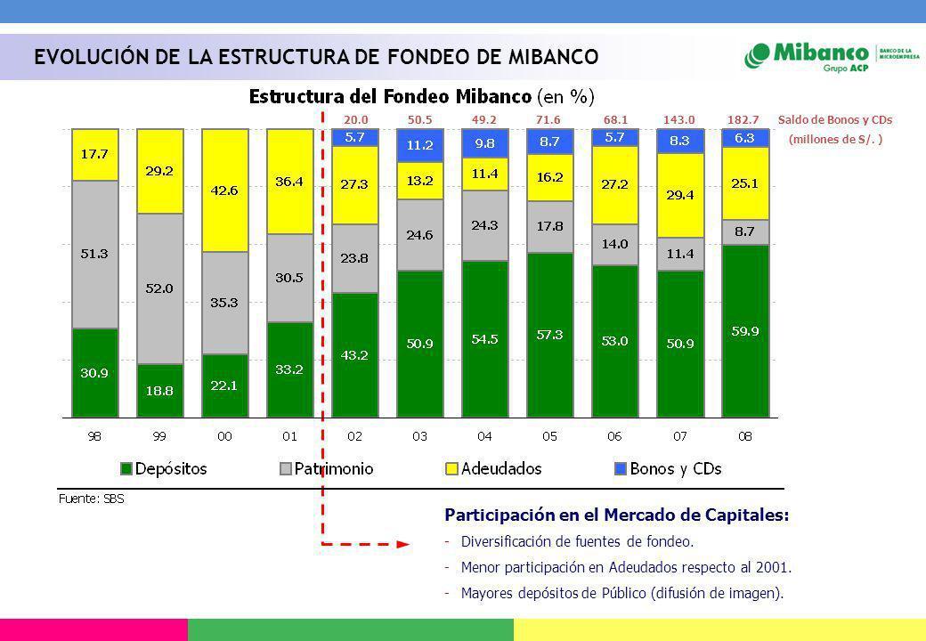 EVOLUCIÓN DE LA ESTRUCTURA DE FONDEO DE MIBANCO