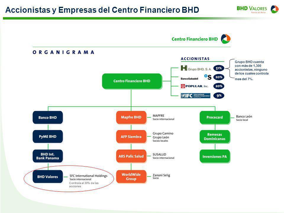Accionistas y Empresas del Centro Financiero BHD