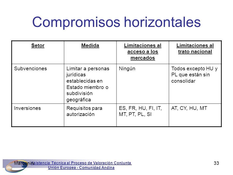 Compromisos horizontales
