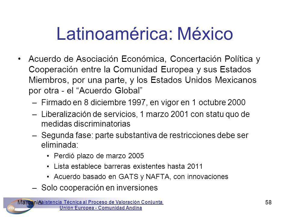 Latinoamérica: México