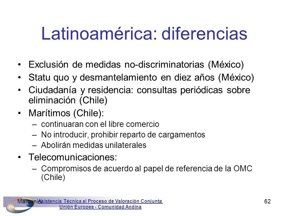 Latinoamérica: diferencias