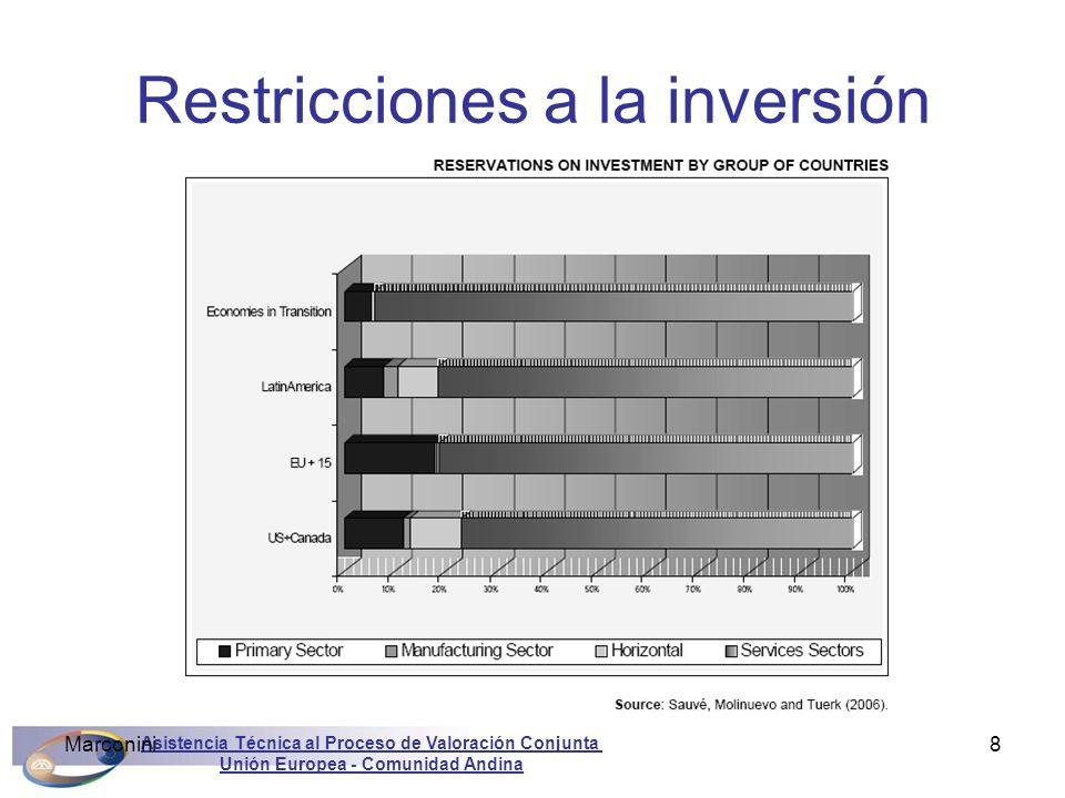 Restricciones a la inversión