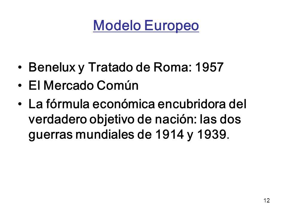 Modelo Europeo Benelux y Tratado de Roma: 1957 El Mercado Común