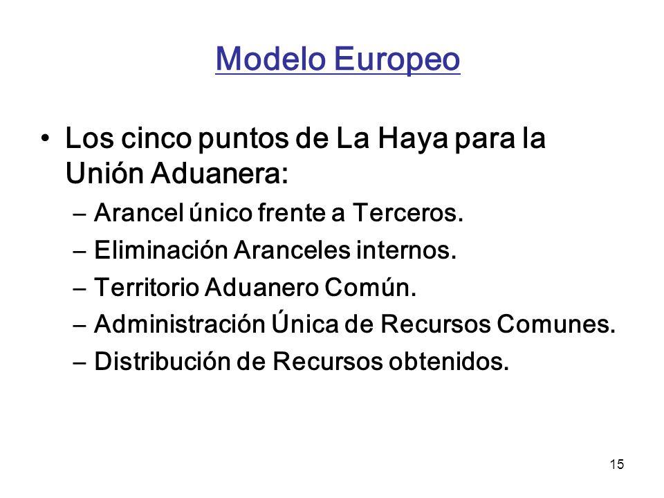Modelo Europeo Los cinco puntos de La Haya para la Unión Aduanera: