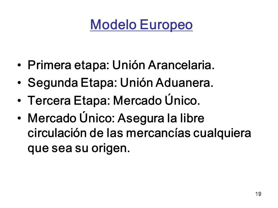 Modelo Europeo Primera etapa: Unión Arancelaria.