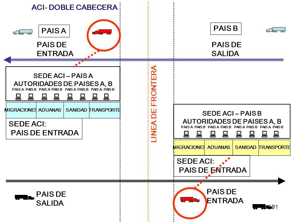 ACI- DOBLE CABECERA PAIS B PAIS A PAIS DE ENTRADA PAIS DE SALIDA
