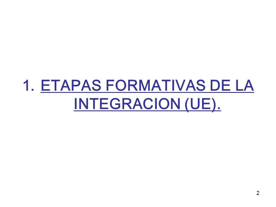 ETAPAS FORMATIVAS DE LA INTEGRACION (UE).