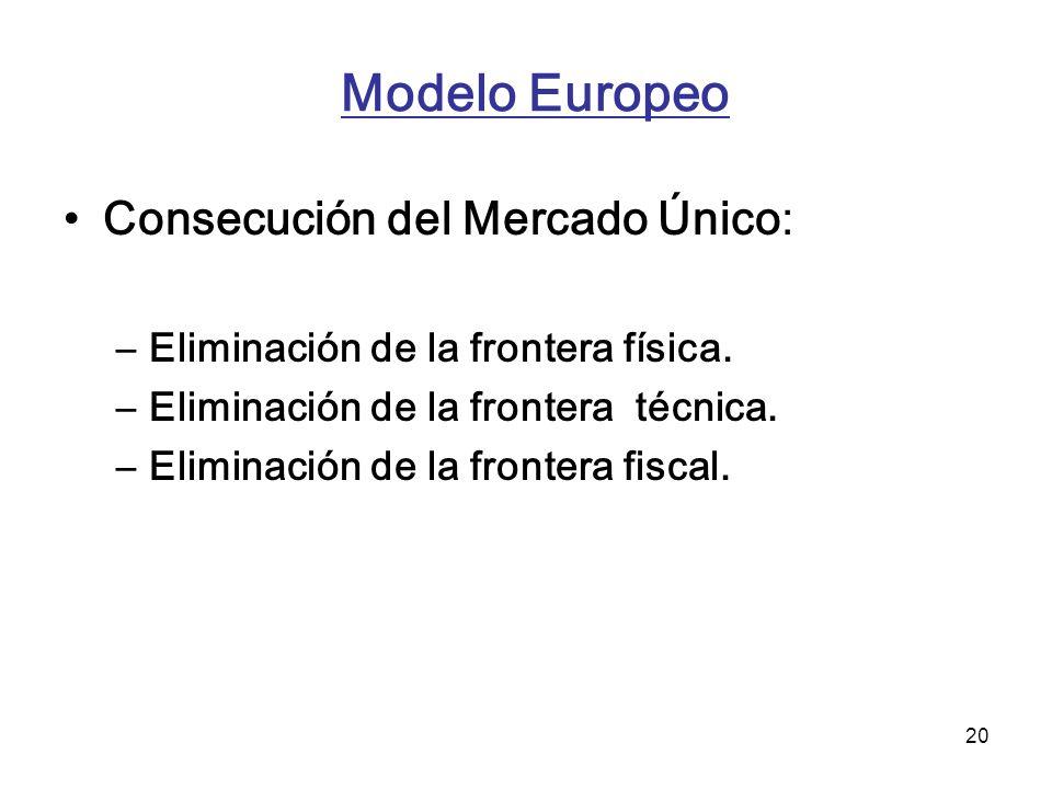 Modelo Europeo Consecución del Mercado Único: