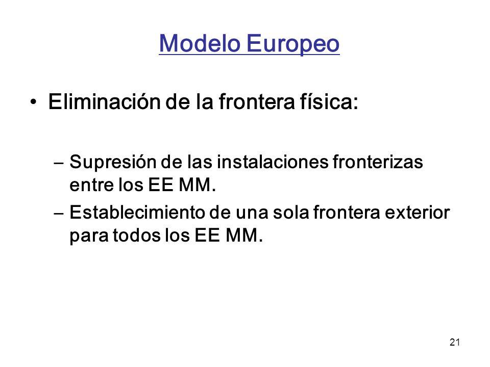 Modelo Europeo Eliminación de la frontera física: