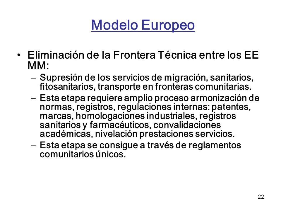 Modelo Europeo Eliminación de la Frontera Técnica entre los EE MM: