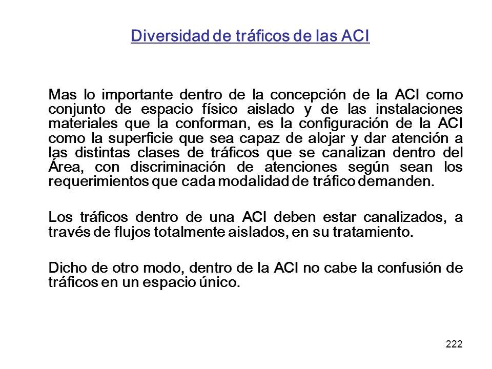Diversidad de tráficos de las ACI