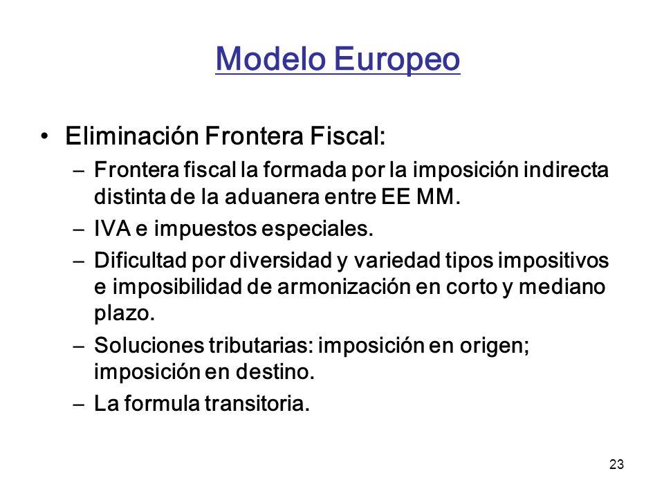 Modelo Europeo Eliminación Frontera Fiscal: