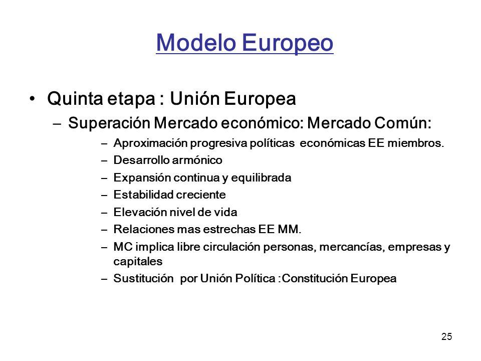Modelo Europeo Quinta etapa : Unión Europea