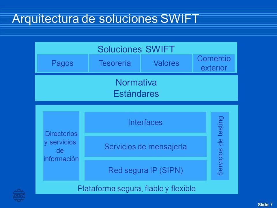 Arquitectura de soluciones SWIFT