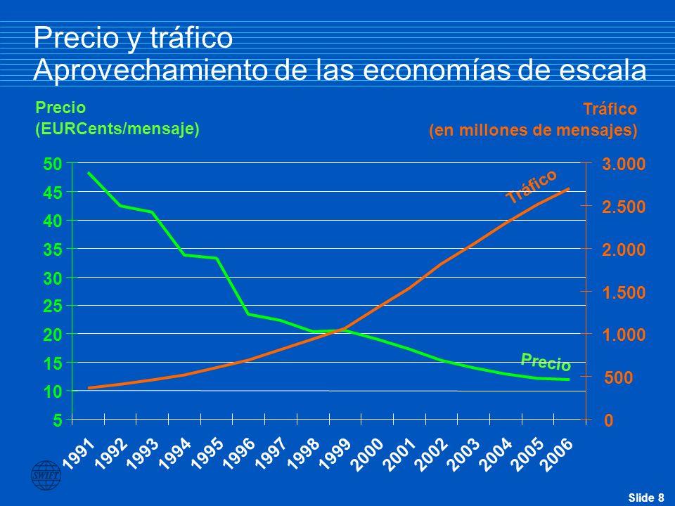 Precio y tráfico Aprovechamiento de las economías de escala