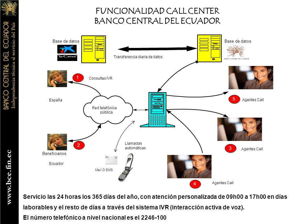 FUNCIONALIDAD CALL CENTER BANCO CENTRAL DEL ECUADOR