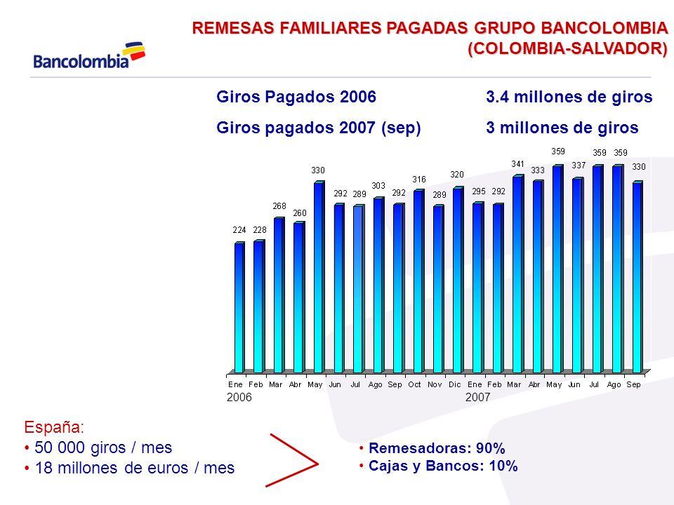 REMESAS FAMILIARES PAGADAS GRUPO BANCOLOMBIA (COLOMBIA-SALVADOR)