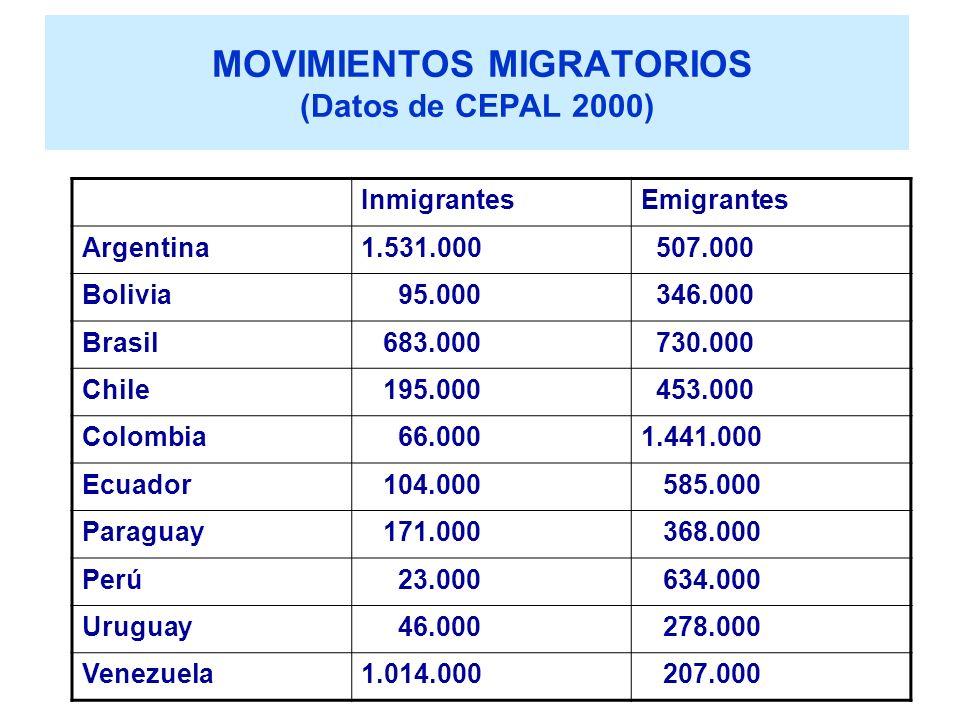 MOVIMIENTOS MIGRATORIOS (Datos de CEPAL 2000)
