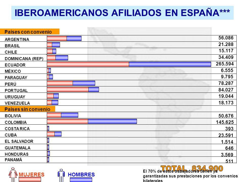 IBEROAMERICANOS AFILIADOS EN ESPAÑA***