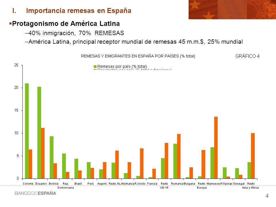 Importancia remesas en España