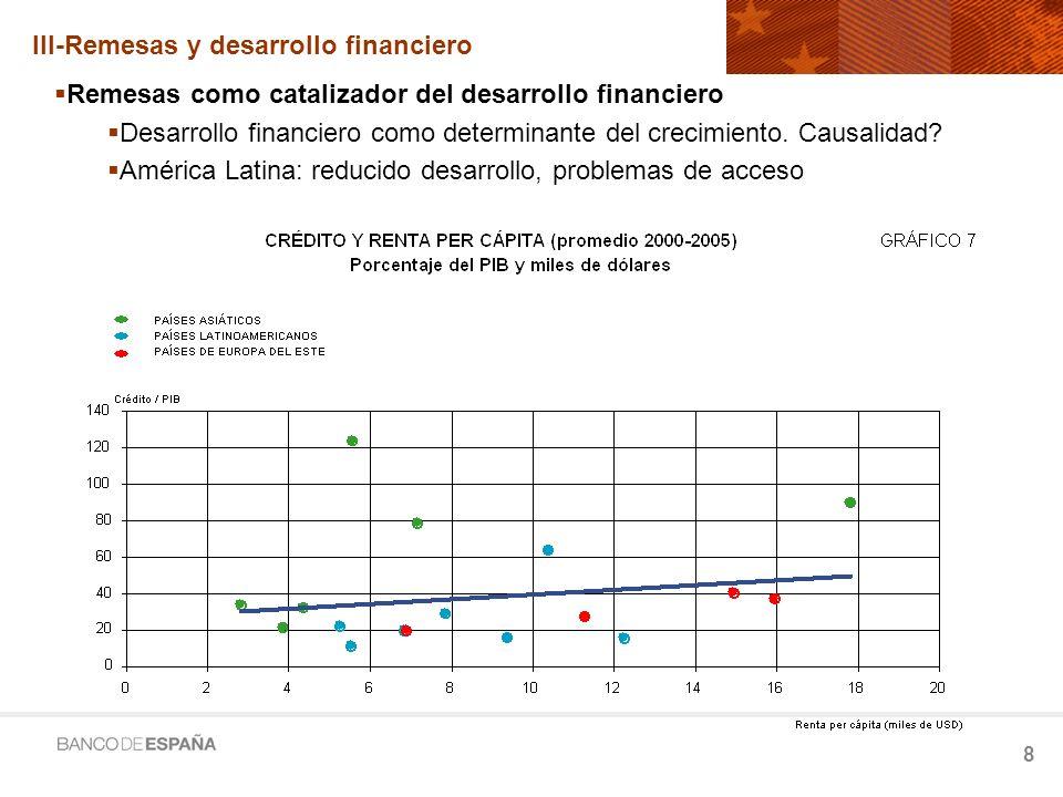 III-Remesas y desarrollo financiero