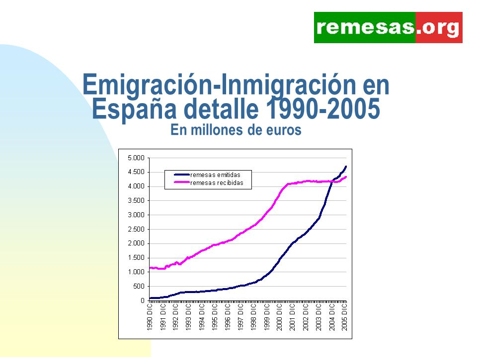 Emigración-Inmigración en España detalle 1990-2005 En millones de euros