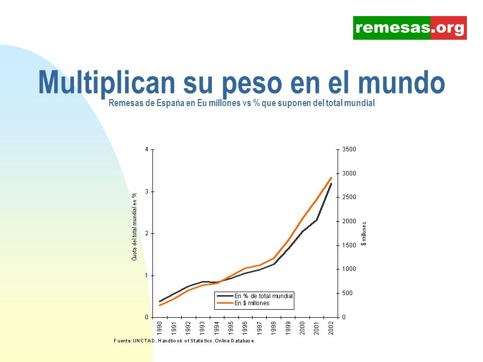 Multiplican su peso en el mundo Remesas de España en Eu millones vs % que suponen del total mundial