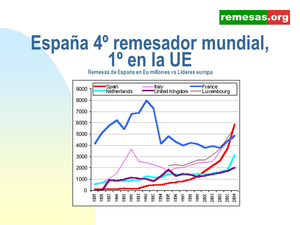 España 4º remesador mundial, 1º en la UE Remesas de España en Eu millones vs Lideres europa