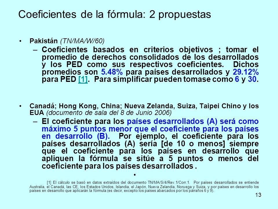 Coeficientes de la fórmula: 2 propuestas