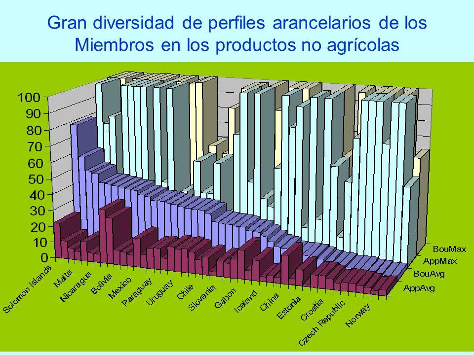 Gran diversidad de perfiles arancelarios de los Miembros en los productos no agrícolas