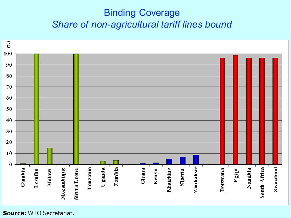 Binding Coverage Share of non-agricultural tariff lines bound