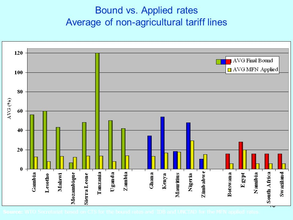 Bound vs. Applied rates Average of non-agricultural tariff lines